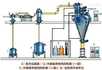 SA型单级双吸中开离心泵价格